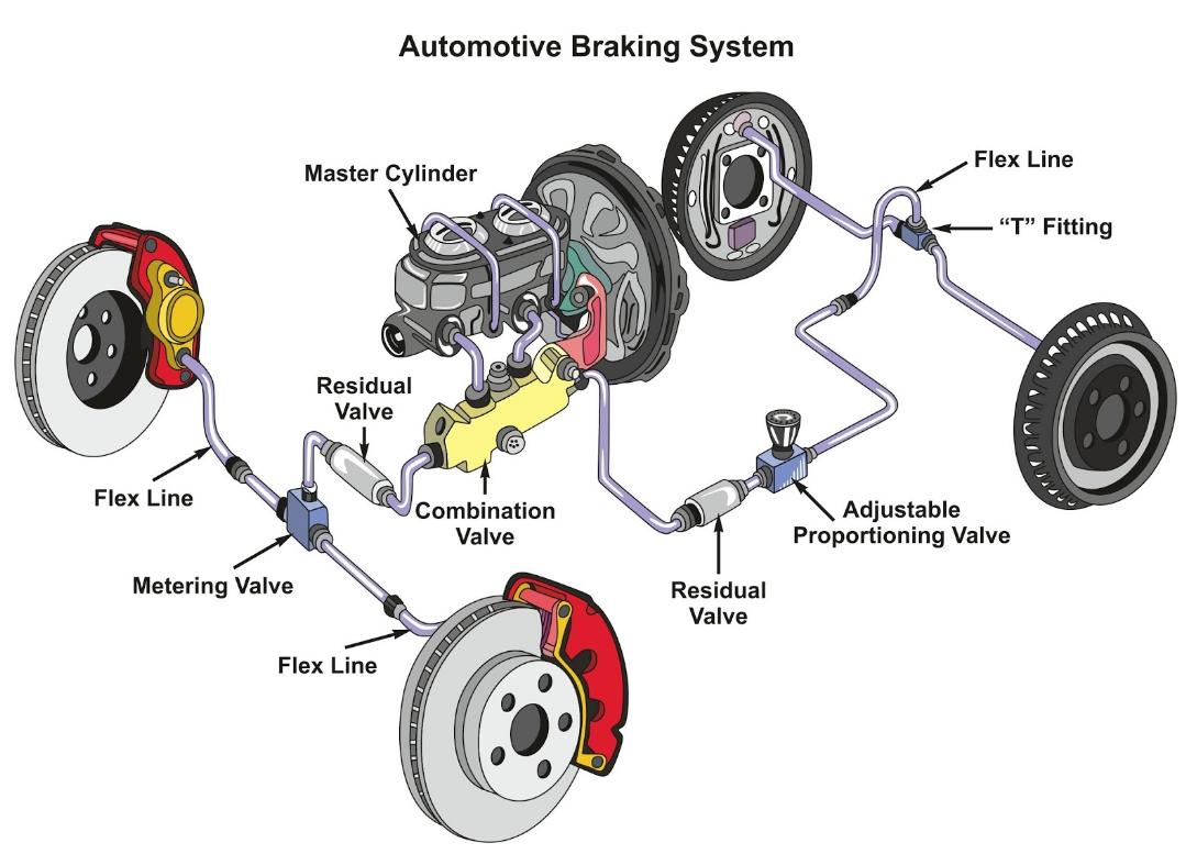 Brakes Safety
